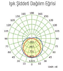 Sıvaüstü - UTip - Etanj - Armatür - Polikarbon - EnecSürücü - AcilKitli - Ledli