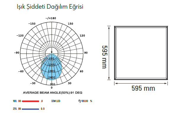 Backlight - Slim - Armatür - 30x30 - 60x60 - 30x60 - 30x120 - LedPanel - Sıvaaltı - Sıvaüstü - Clipin - Ledli - Acilkitli
